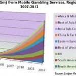 Mobile Gambling Industry Boom in the Next Five Years