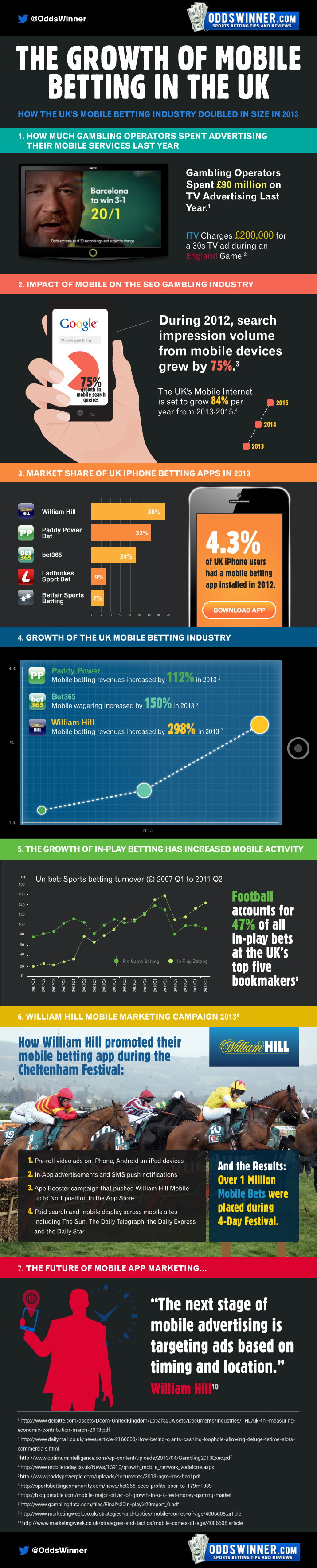 Mobile Gambling Infographic2 FINAL
