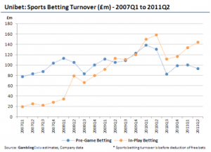 Chart Provided by GamblingData.com