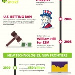 History of Online Betting Infographic