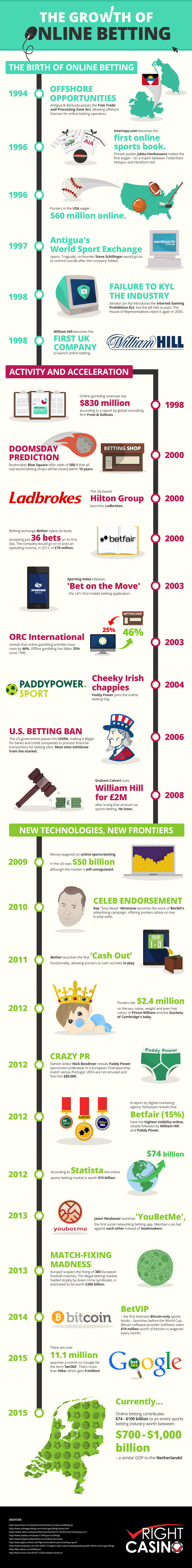 Growth-of-Sports-Betting